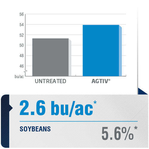 <p><em>The average yield is a comparative analysis of performance datas collected in plots with a field section treated with AGTIV<sup>®</sup> </em><em>and a control section.</em></p> <p><em>*+2.6 bu/ac (+5.6%), 71sites over 5 years,Canada</em></p> <p><em><em>Note: 1 bu/ac = 67.25 kg/ha</em></em></p>