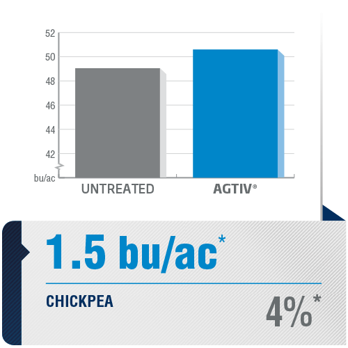 <p><em>The average yield is a comparative analysis of performance datas collected in plots with a field section treated with AGTIV<sup>®</sup></em><em>and a control section.</em></p> <p><em>*+1.5 bu/ac (+4%), 2 sites over1 year, Canada</em></p> <p><em><em><em>Note: 1 bu/ac = 67.25 kg/ha</em></em></em></p>