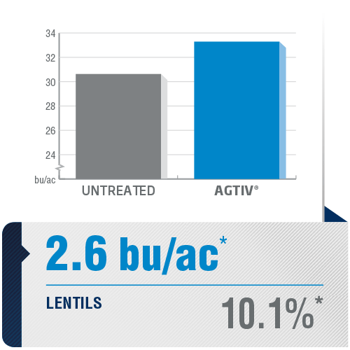 <p><em>The average yield is a comparative analysis of performance datas collected in plots with a field section treated with AGTIV<sup>®</sup></em><em>and a control section.</em></p> <p><em>*+2.6 bu/ac (+10,1%), 60 sites over 9 years, Canada</em></p> <p><em><em><em>Note: 1 bu/ac = 67.25 kg/ha</em></em></em></p>