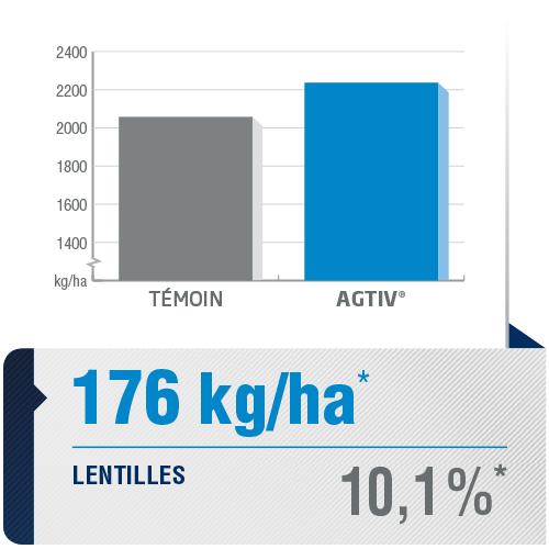 <p><em>La moyenne de rendement est une analyse comparative des données de performance recueillies dans des parcelles comportant une section de champ traitée avec AGTIV<sup>®</sup>et une section témoin.</em></p> <p><em>*+176 kg/ha (+10,1%), 60sites, 9 ans, Canada</em></p> <p><em><em>Note : 1 bu/ac = 67,25 kg/ha</em></em></p>