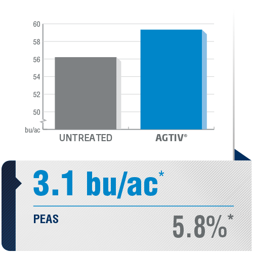 <p><em>The average yield is a comparative analysis of performance datas collected in plots with a field section treated with AGTIV<sup>®</sup></em><em>and a control section.</em></p> <p><em>*+3.1 bu/ac (+5.8%), 19sites over 7 years, Canada</em></p> <p><em><em><em>Note: 1 bu/ac = 67.25 kg/ha</em></em></em></p>