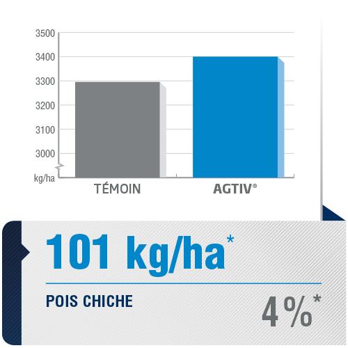 <p><em>La moyenne de rendement est une analyse comparative des données de performance recueillies dans des parcelles comportant une section de champ traitée avec AGTIV<sup>®</sup>et une section témoin.</em></p> <p><em>*+101 kg/ha (+4%), 2sites,1 année, Canada</em></p> <p><em><em>Note : 1 bu/ac = 67,25 kg/ha</em></em></p>