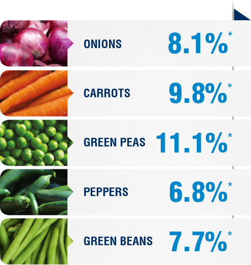 <p><span>The average yield is a comparative analysis of performance datas collected in plots with a field section treated with AGTIV<sup>®</sup>and control section.</span></p> <p><span>* ONIONS:8.1%, 16 sites over7 years, Canada and Europe <br />* CARROTS:9.8%,11 sites over6 years,Canada and Europe <br />* GREEN PEAS:11.1%, 13 sites over4 years, Canada <br />* PEPPERS:6.8%, 5sites over 3 years, Canada <br />*GREEN BEANS:7.7%, 6 sites over 2 years, Europe</span></p>