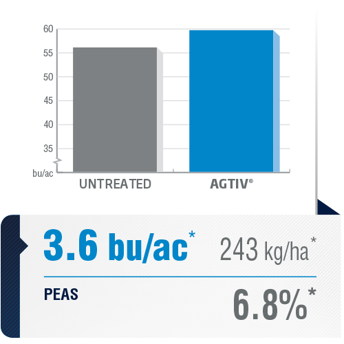 <p><em>The average yield is a comparative analysis of performance datas collected in plots with a field section treated with AGTIV<sup>®</sup></em><em>and a control section.</em></p> <p><em>*+3.6 bu/ac (+6.8%) +243 kg/ha,20sites over8 years, Canada</em></p> <p><em><em><em>Note: 1 bu/ac = 67.25 kg/ha</em></em></em></p>
