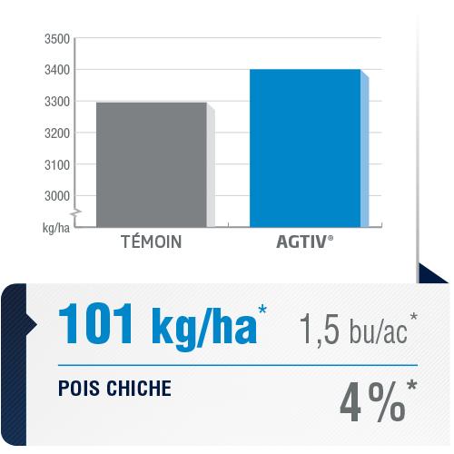 <p><em>La moyenne de rendement est une analyse comparative des données de performance recueillies dans des parcelles comportant une section de champ traitée avec AGTIV<sup>®</sup>et une section témoin.</em></p> <p><em>*+101 kg/ha (+4%) +1,5 bu/ac, 2sites,1 année, Canada</em></p> <p><em><em>Note : 1 bu/ac = 67,25 kg/ha</em></em></p>