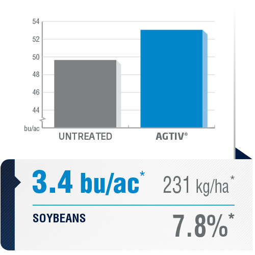 <p><em>The average yield is a comparative analysis of performance datas collected in plots with a field section treated with AGTIV<sup>®</sup> </em><em>and a control section.</em></p> <p><em>*+3.4 bu/ac (+7.8%) +231 kg/ha,84sites over6 years,Canada and Europe</em></p> <p><em><em>Note: 1 bu/ac = 67.25 kg/ha</em></em></p>