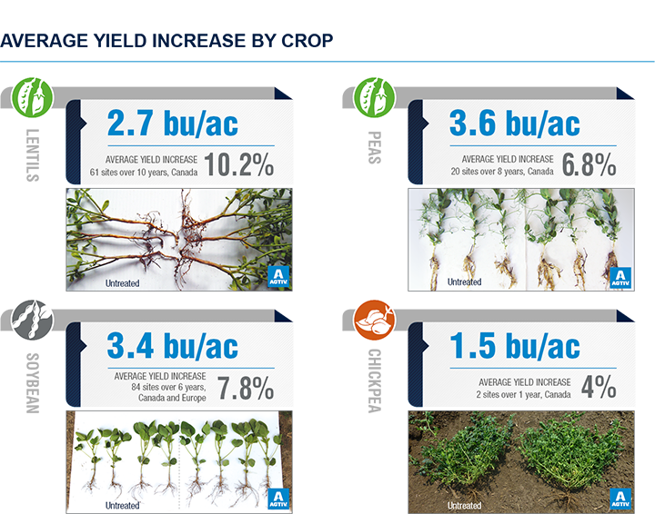 AGTIV mycorrhizae efficacy data