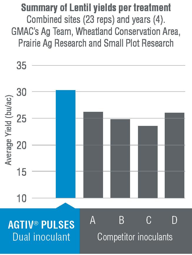 LENTIL inoculants comparative trials