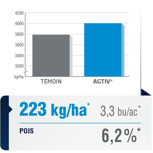 <p><em>La moyenne de rendement est une analyse comparative des données de performance recueillies dans des parcelles comportant une section de champ traitée avec AGTIV<sup>®</sup>et une section témoin.</em></p> <p><em>*+223 kg/ha (+6,2%) +3,3 bu/ac,21sites,9 années, Canada</em></p> <p><em>Note : 1 bu/ac = 67,25 kg/ha</em></p>