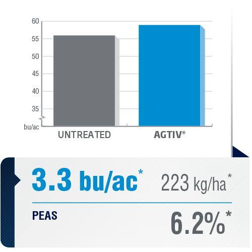 <p><em>The average yield is a comparative analysis of performance datas collected in plots with a field section treated with AGTIV<sup>®</sup></em><em>and a control section.</em></p> <p><em>*+3.3 bu/ac (+6.2%) +223 kg/ha,21sites over9 years, Canada</em></p> <p><em><em><em>Note: 1 bu/ac = 67.25 kg/ha</em></em></em></p>