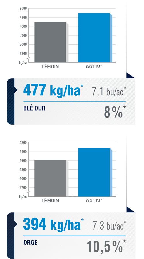 <p><em><em><em><em>La moyenne de rendement est une analyse comparative des données de performance recueillies dans des parcelles comportant une section de champ traitée avec AGTIV<sup>®</sup>et une section témoin.</em></em></em></em></p> <p><em><em><em><em><em><em>*BLÉ DUR :+477 kg/ha (+8%) +7,1 bu/ac,39sites,9 années, Canada et Europe</em></em></em></em></em></em></p> <p><em><em><em><em><em>ORGE : +394 kg/ha (+10,5%) +7,3 bu/ac, 28sites, 6 années, Canada et Europe</em></em></em></em></em></p> <p><em><em><em><em><em><em><em><em>Note : 1 bu/ac = 67,25 kg/ha (blé) / 1<em><em>bu/ac = 53,8 kg/ha (orge)</em></em></em></em></em></em></em></em></em></em></p>